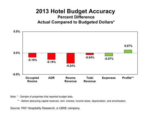 Graph - 2013 Hotel Budget Accuracy