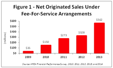 Graph - Timeshare Fee For Service Agreements