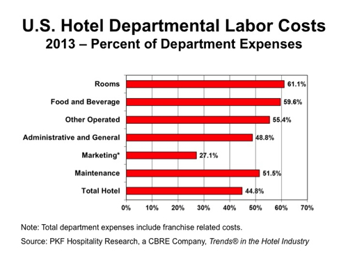 an analysis of hotel labor costs