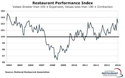Graph - U.S. Restaurant Performance Index - November 2014