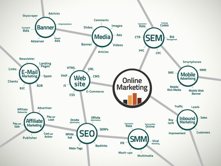 Graphic of Relevant terms and connections in the online marketing business