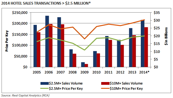 Graph - 2014 HOTEL SALES TRANSACTIONS > $2.5 MILLION*