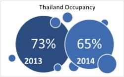 Graphic Thailand Hotel Occupancy 2013 -2014