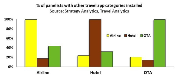 Graph - % of panelists with other travel app categories installed