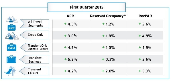 Table - Hotel online booking trends - Q1 2015