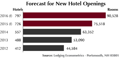 Graph - Forecast New U.S. Hotel Openings