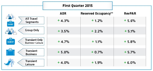 Table - Hotel Booking Trends Q1 2015