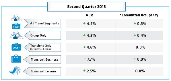 Table - Hotel Booking Trends Q2 2015
