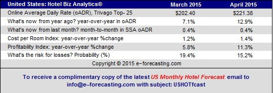 Table - U.S. Hotel Business Analytics March February 2015