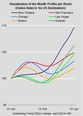 Graph - Profits Per Room in Six U.S. Destinations