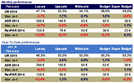 Table - French Hotel Industry Performance February 2015