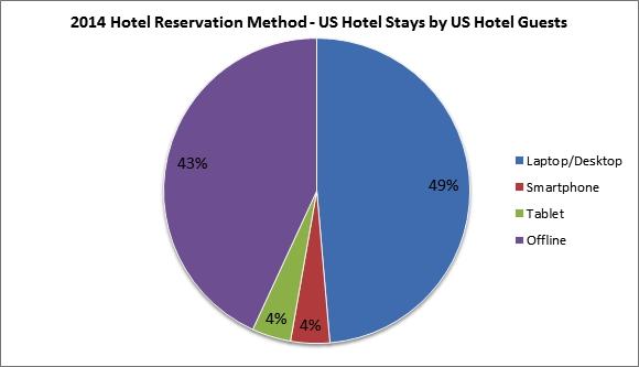 Graph - 2014 Hotel Reservation Method