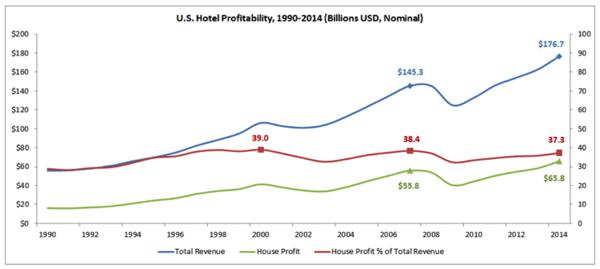 Graph - U.S. Hotel Profitability 1990-2014