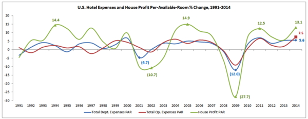 Graph - U.S. Hotel Expenses and House Profit 1991-2014