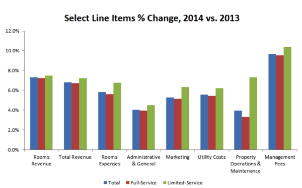 Graph - Select Line Items % Change 2014 vs 2013
