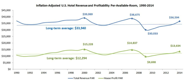 Graph - Inflation Adjusted U.S. Hotel Revenue and Profitability 1990- 2014