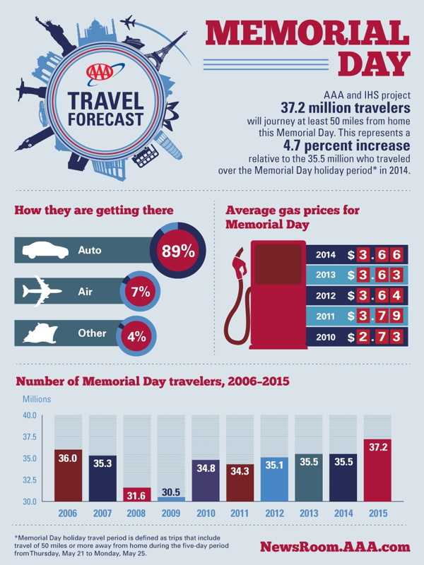 AAA Infographic - Memorial Day Travel