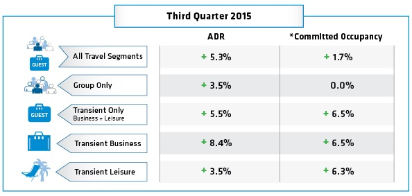 Table - Hotel booking trends Q3 2015