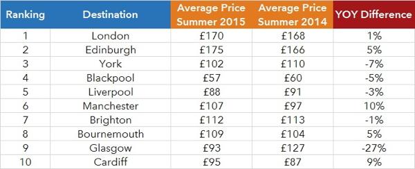Table - Top 10 U.K National Travel Destinations