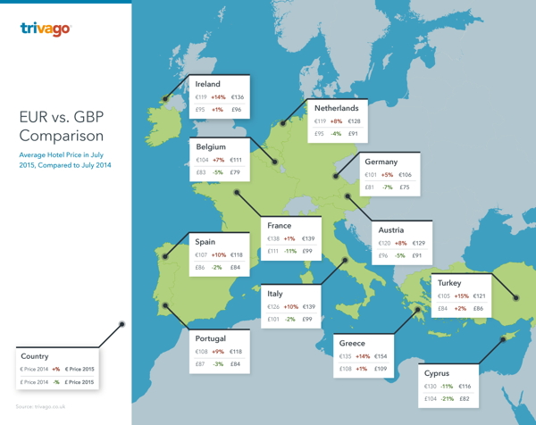 Infographic - EUR Vs. GBP Hotel Room Price Comparison