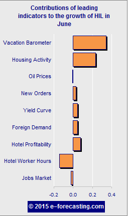 Graph - U.S. Hotel Industry Leading (HIL) Indicator June 2015