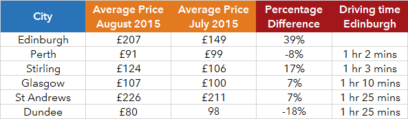 Table - Hotel Prices Major Cities in Scotland August 2015