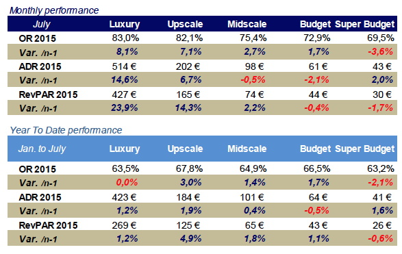 Table - French Hotel Industry Performance July 2015
