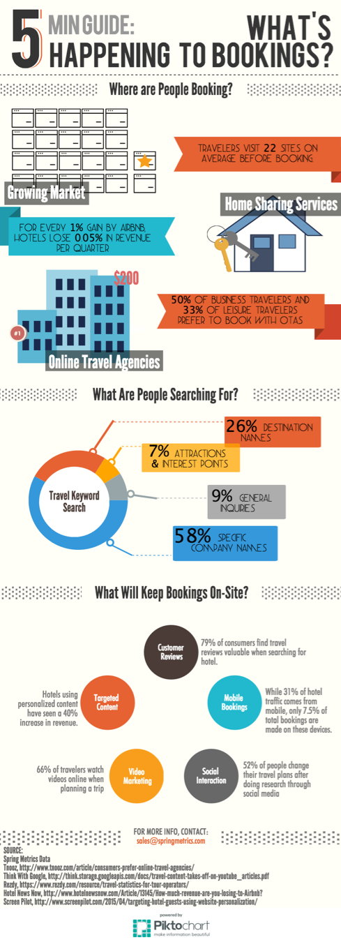 A Guide to the Changes in Direct Bookings (Infographic)