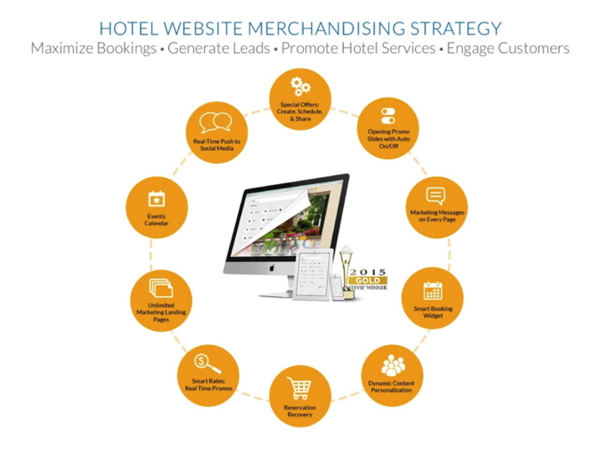Graphic - Outlining hotel website merchandising strategies