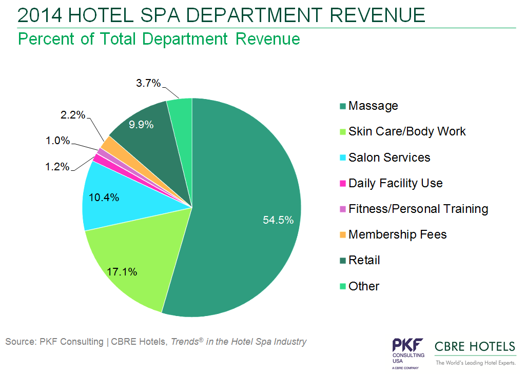 Graph - 2014 Hotel Spa Department - Percent of Total Department Revenue