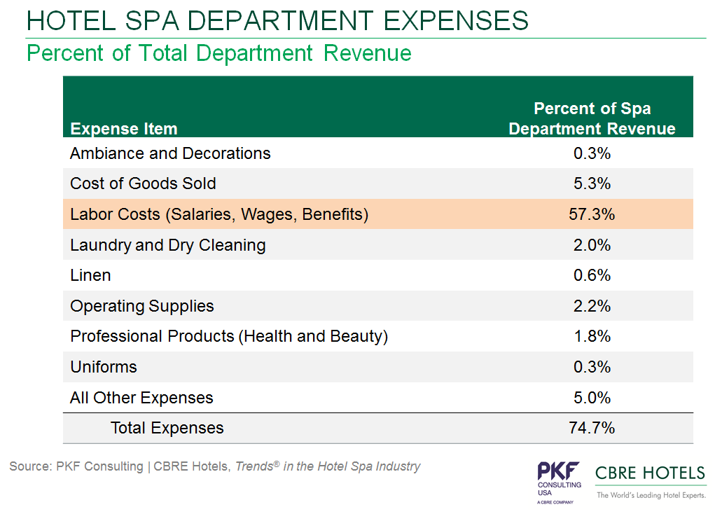 Table - Hotel Spa Department Expenses