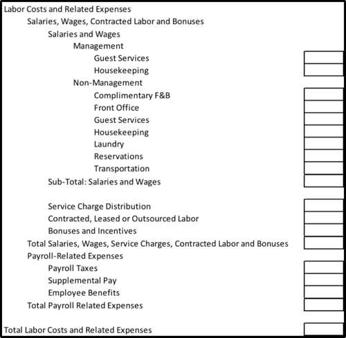 Labor Costs And Related Expense Reporting In The 11th