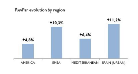 Melee Hotels RevPar evolution by region YTD 2015
