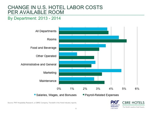 Graph - Change in U.S. hotel labor cost per available room