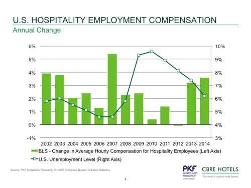 Graph U.S. Hospitality Employment Compensation