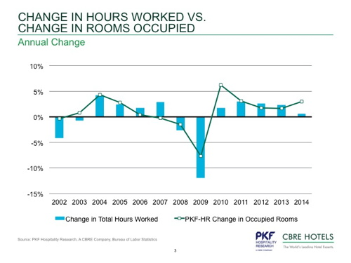 Graph Graph - Change in U.S. hotel hours worked vs rooms occupied