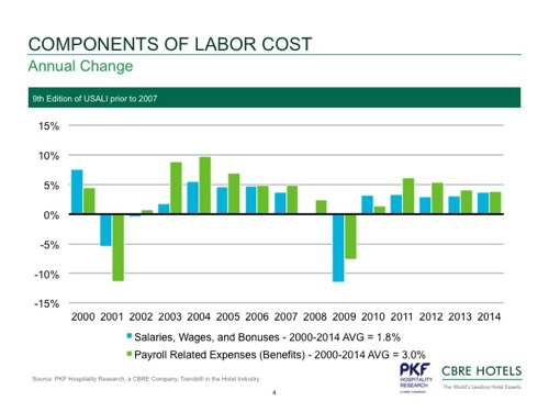 Graph - Components of Hotel Labor Cost