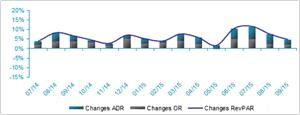 European Hotels' Occupancy Rate, Average Rate and RevPAR variations 2015 vs 2014