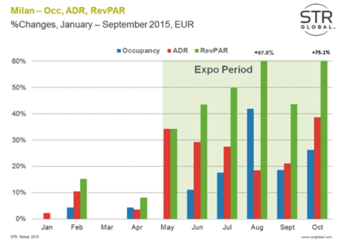Graph - Hotel industry performance Milan Jan. - Sept. 2015
