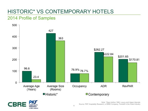 Graph - Historic vs Contemporary Hotel Performance
