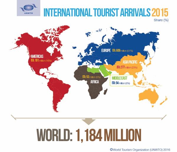World Map showing International Tourist Arrivals by Region
