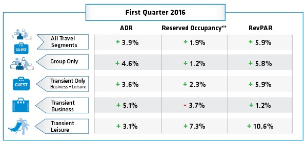 Table - Hotel Booking Trends Q1 2016