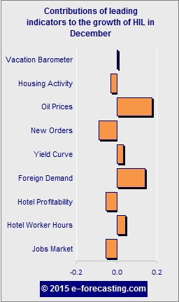 Graph - U.S. Hotel Industry Leading (HIL) Indicator December 2015