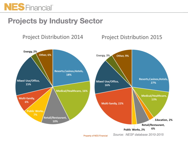 Graph - Projects by Industry Sector