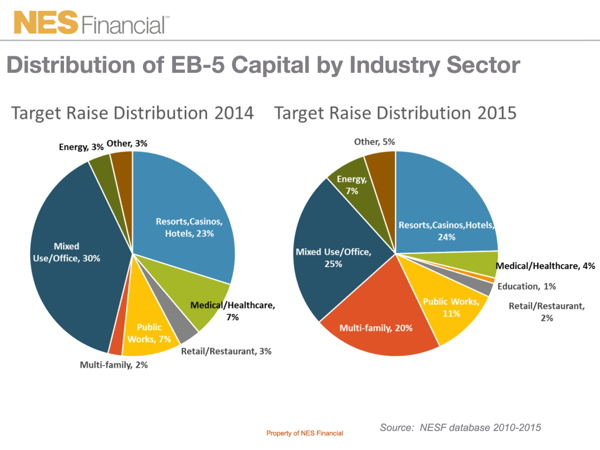 Graph - Distribution of EB-5 Capital by Industry