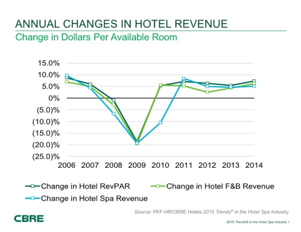 Graph - Annual changes in hotel revenues