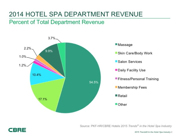 Graph - 2014 Hotel spa departmental revenue