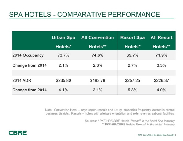 Table - Spa Hotels Comparative Performance