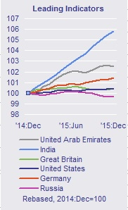 Graph - Foreign Travel Leading Indicator Dec 14 to Dec 15