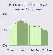 Graph - Forecast Foreign Travel Leading Indicator